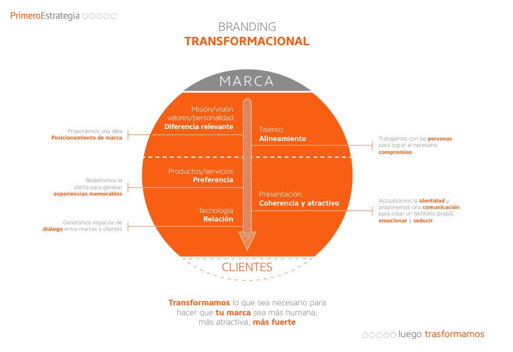 Branding-transformacional